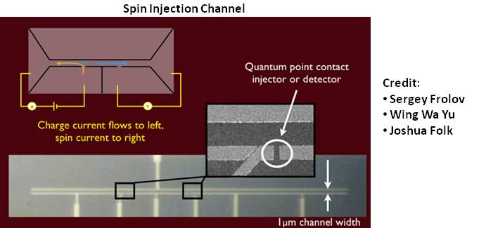 Spin Injection Channel
